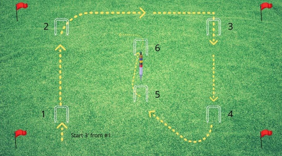 Croquet Set Up - Croquet Layout For 6 Wickets Path of Play